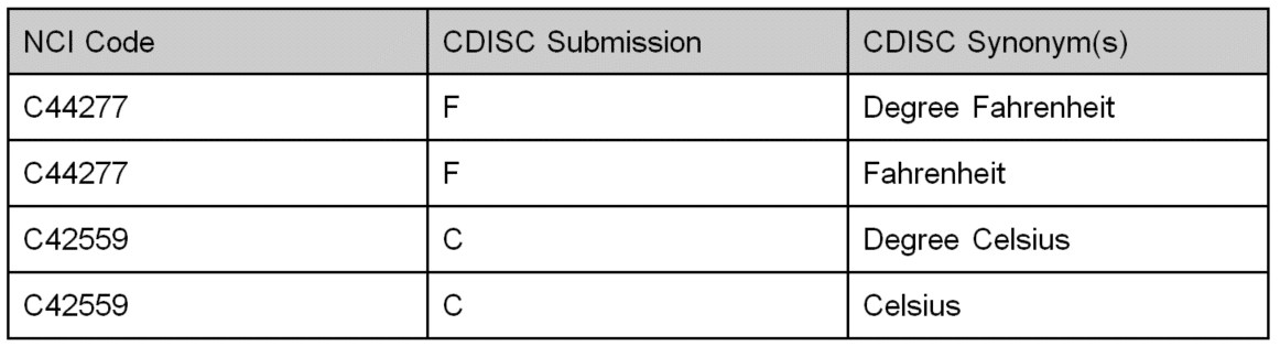 NCI-code-cdisc-standards
